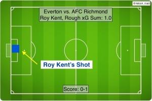 Roy Kent xG vs. Everton